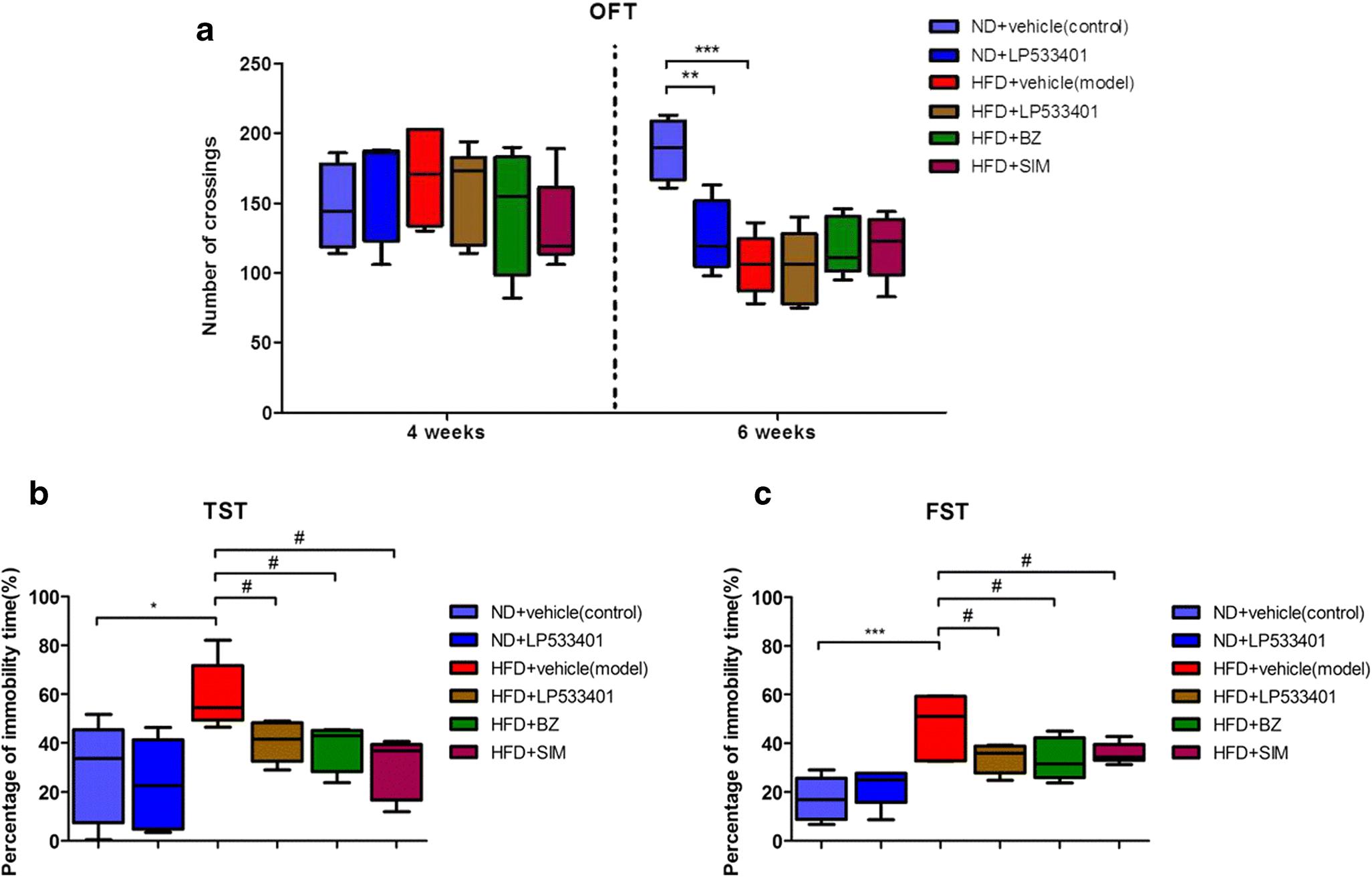 Selective inhibition of intestinal 5-HT improves neurobehavioral