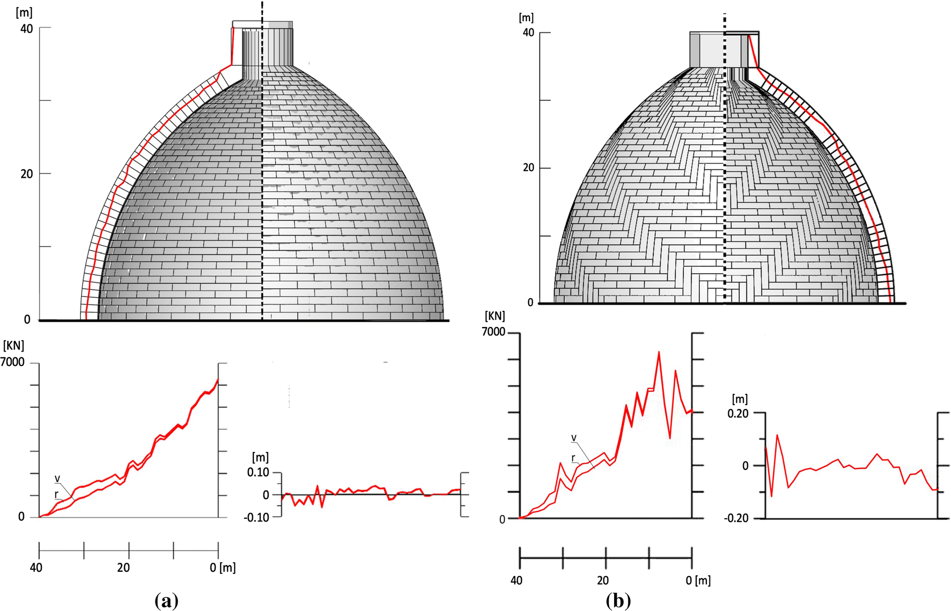 A non-smooth-contact-dynamics analysis of Brunelleschi's