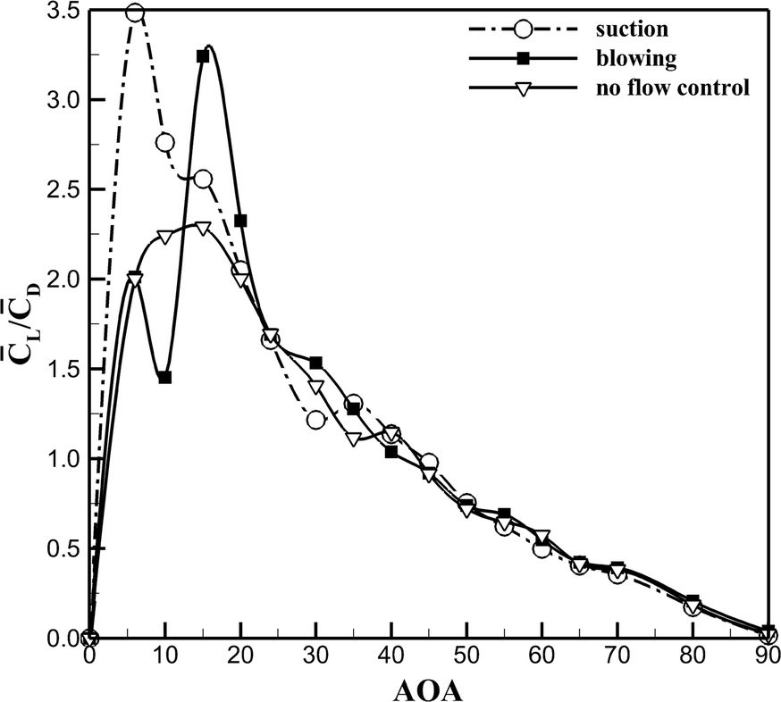 Low Reynolds unsteady flow simulation around NACA0012