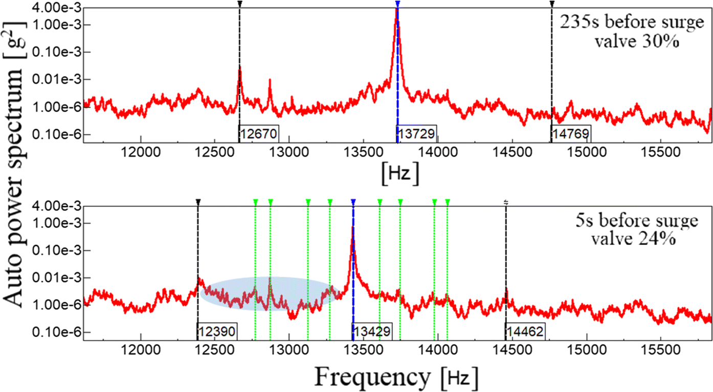 Vibrational analysis for surge precursor definition in gas turbines