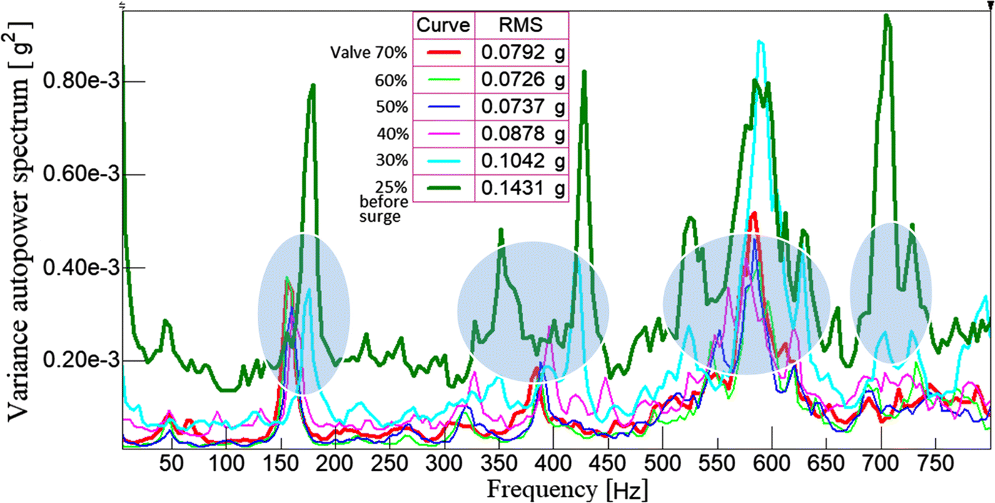 Vibrational analysis for surge precursor definition in gas