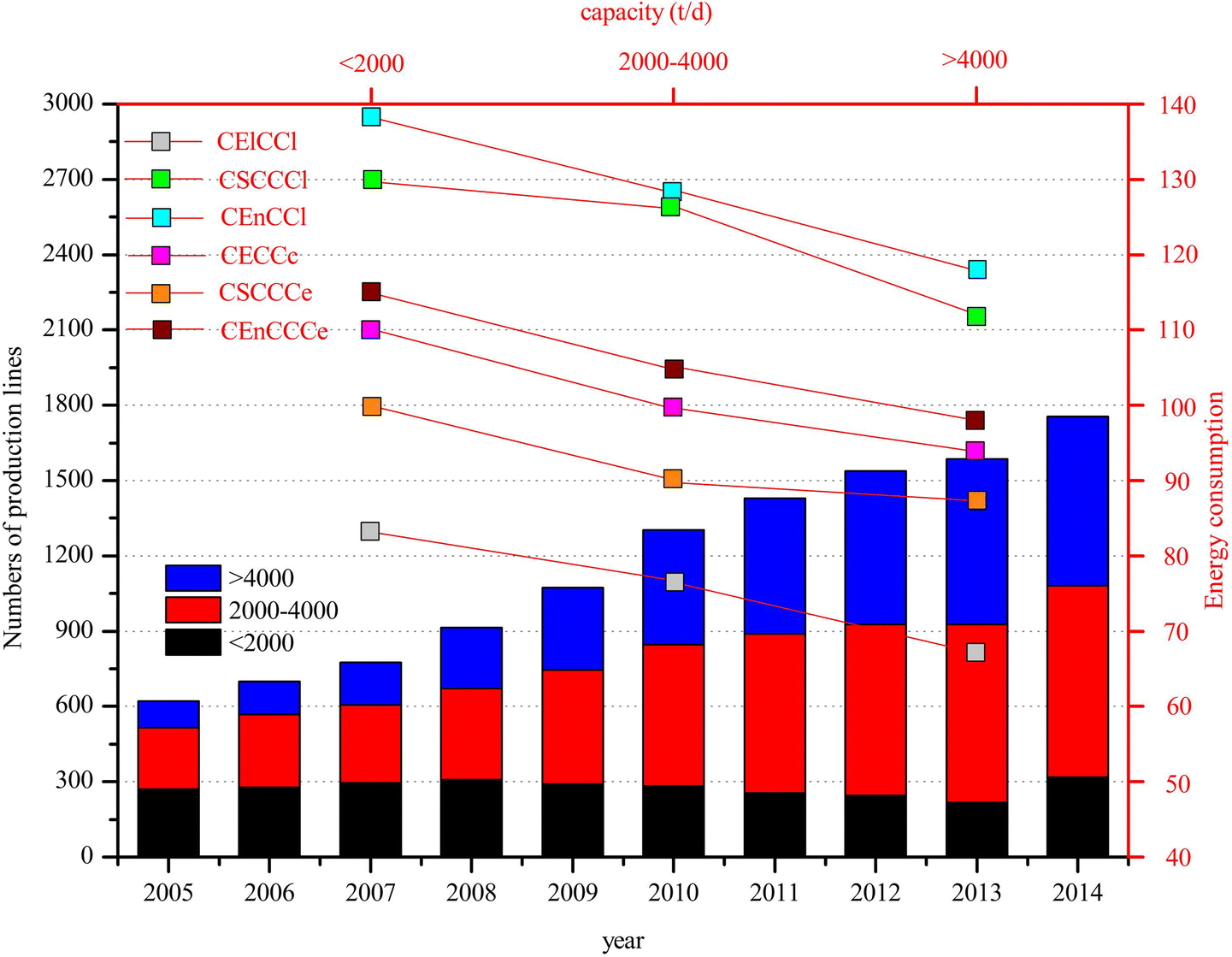 Evaluation and mitigation of cement CO2 emissions: projection of