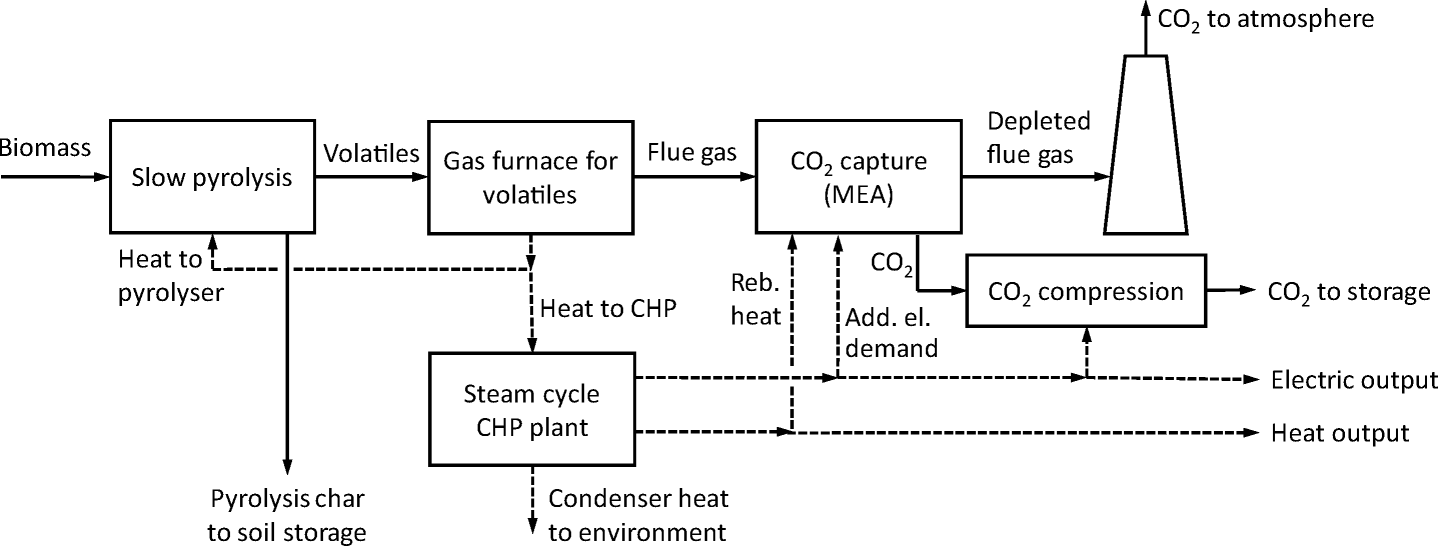 Biomass-based negative emission technology options with combined