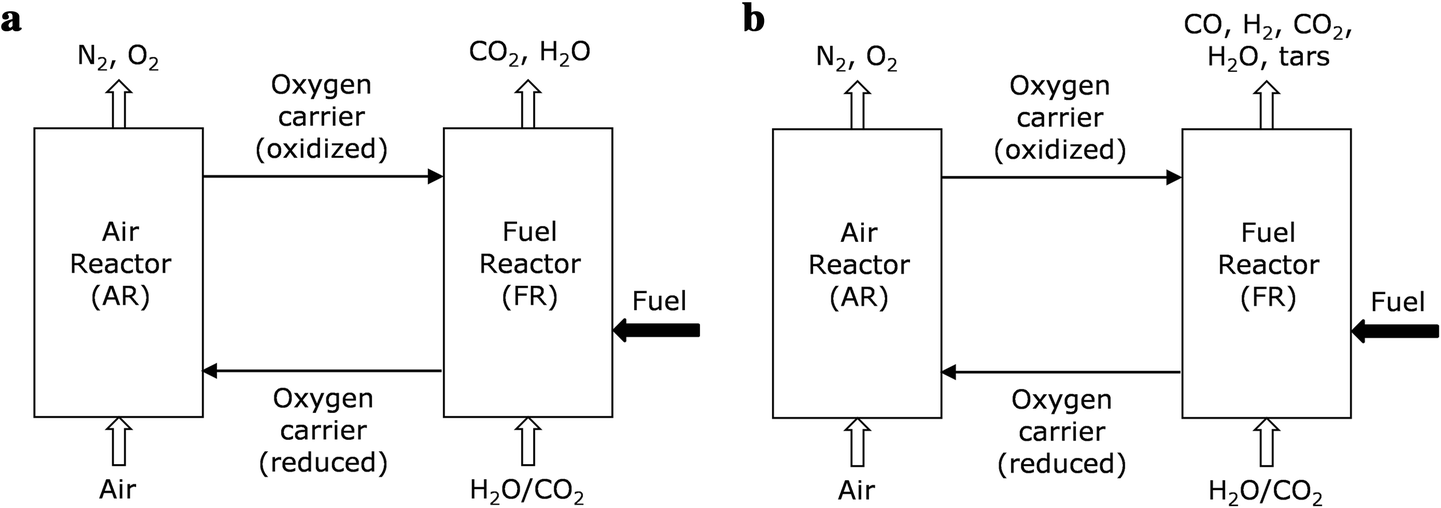 Avoiding CO2 capture effort and cost for negative CO2