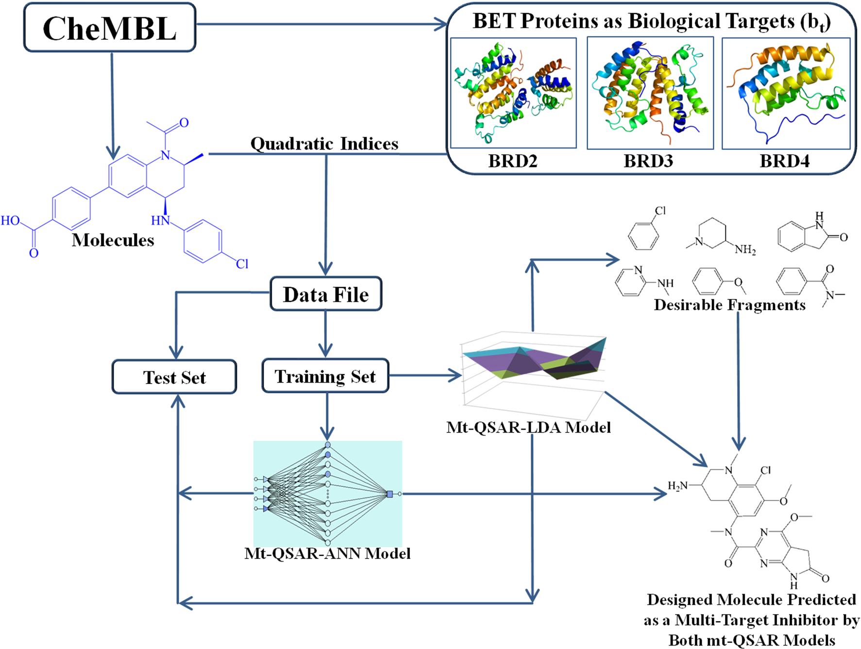 BET bromodomain inhibitors: fragment-based in silico design using