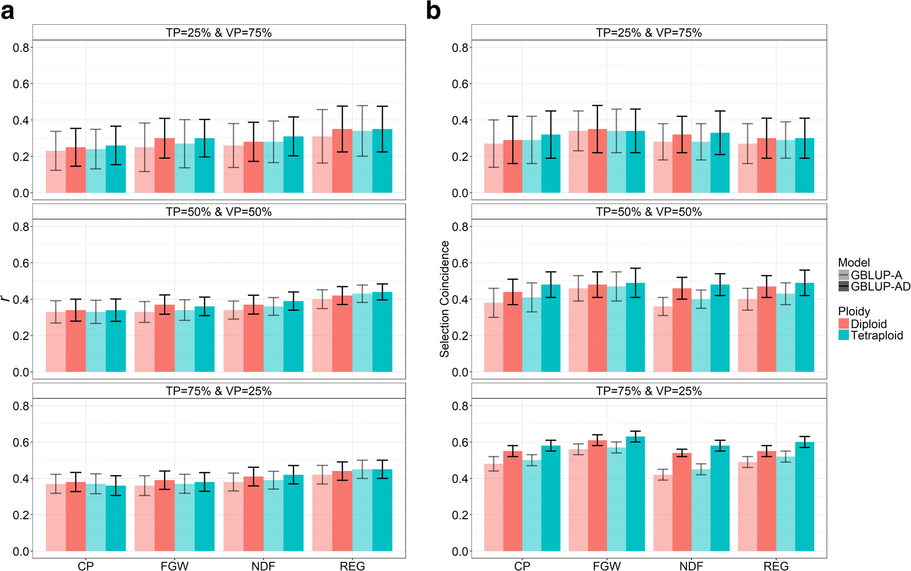 On the accuracy of genomic prediction models considering
