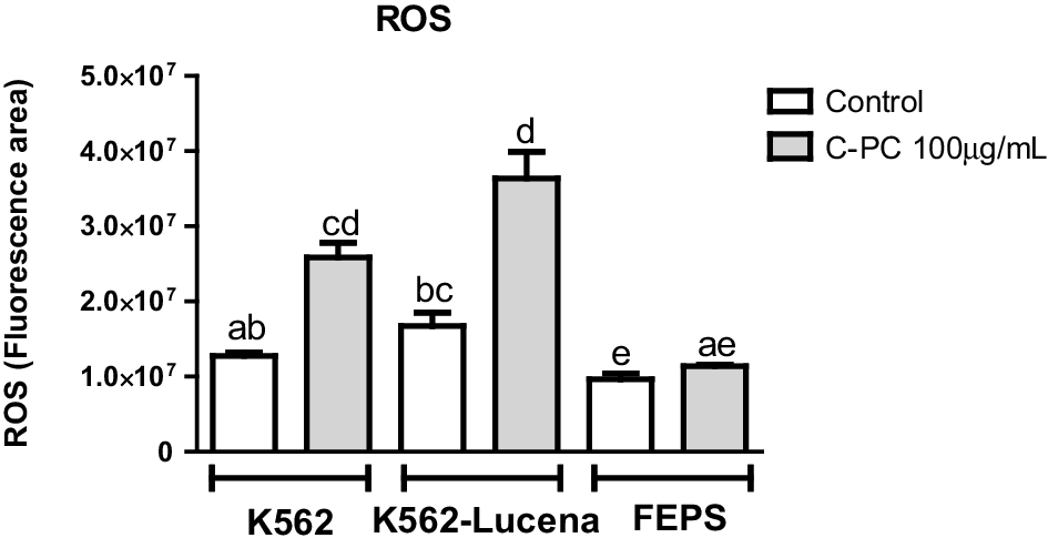 Modulation of reactive oxygen levels and gene expression in