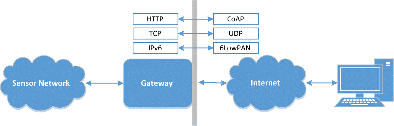 Interoperability in Internet of Things: Taxonomies and Open