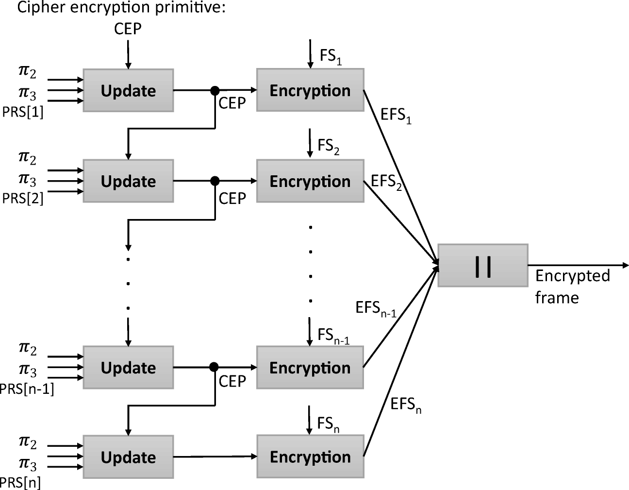 A Physical Encryption Scheme for Low-Power Wireless M2M