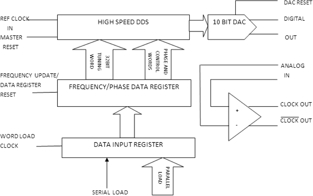 High Performance Reversible Direct Data Synthesizer for Radio
