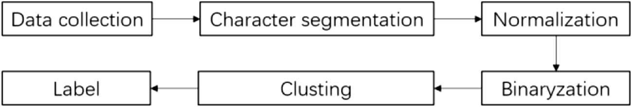 A New Deep Learning-Based Handwritten Character Recognition