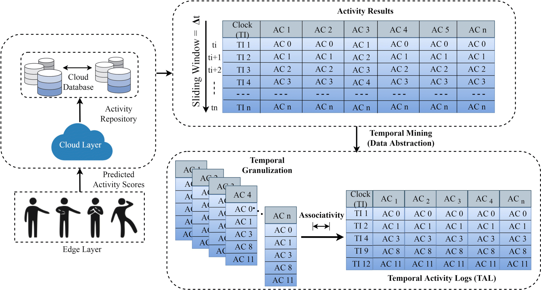 A Novel Edge Analytics Assisted Motor Movement Recognition