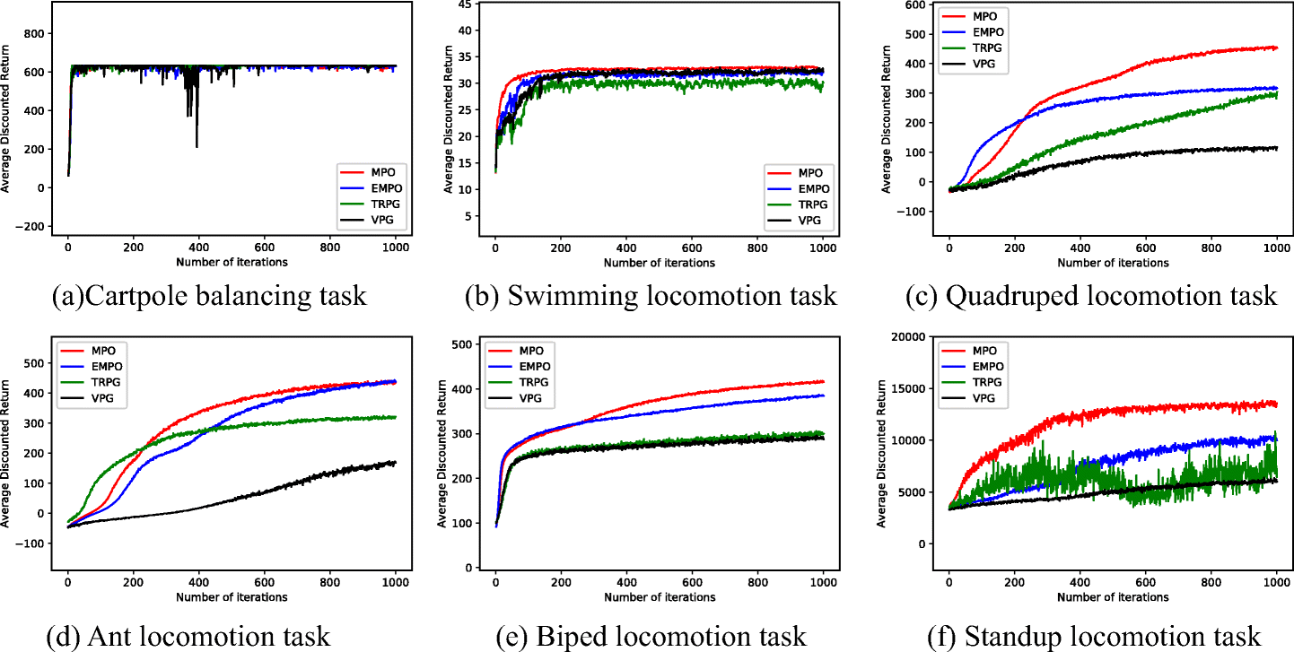 A monotonic policy optimization algorithm for high