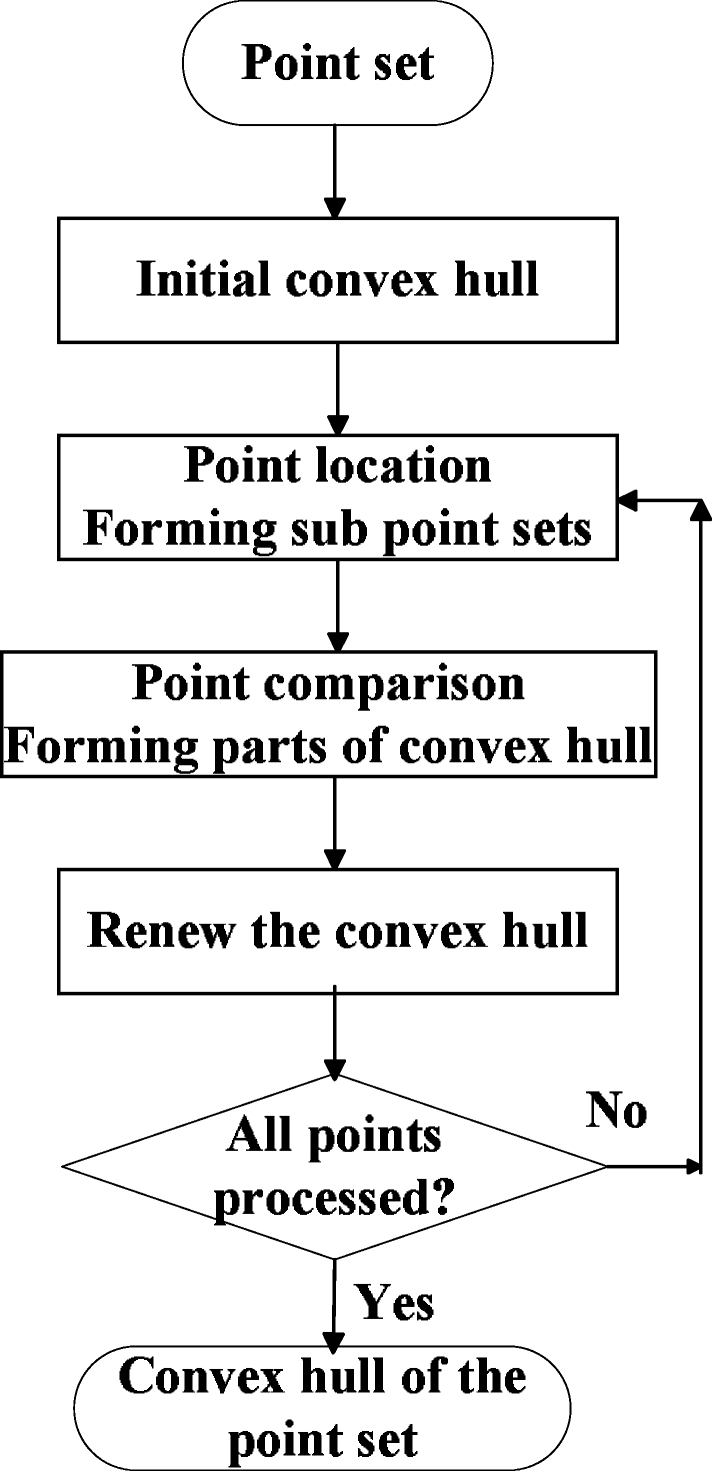 A fast convex hull algorithm inspired by human visual perception