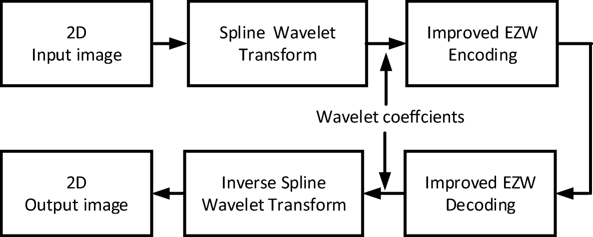 A comparative study of recent improvements in wavelet-based