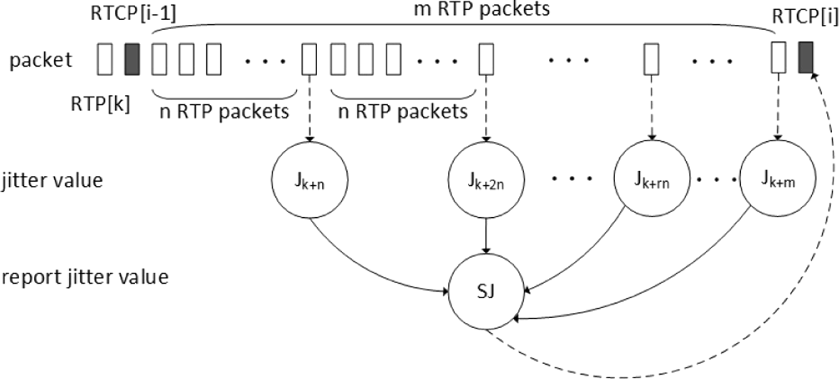 A sensitive network jitter measurement for covert timing channels