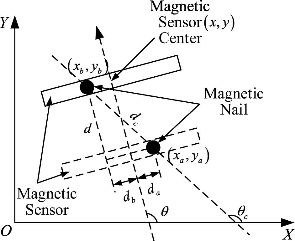 Agv Navigation Analysis Based On Multi Sensor Data Fusion
