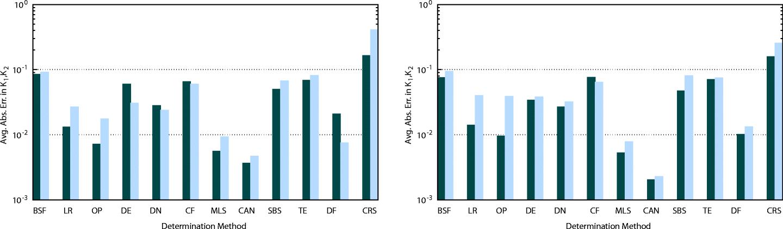Curvature determination in range images: new methods and comparison