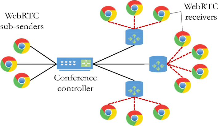 A scalable WebRTC-based framework for remote video