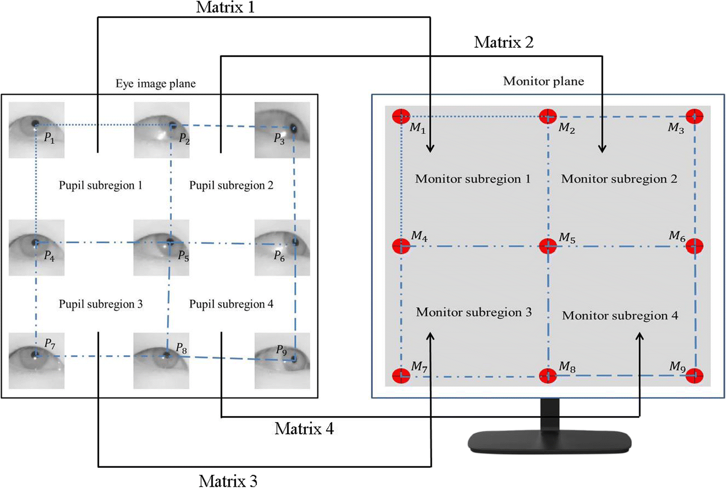 Driver's eye-based gaze tracking system by one-point calibration