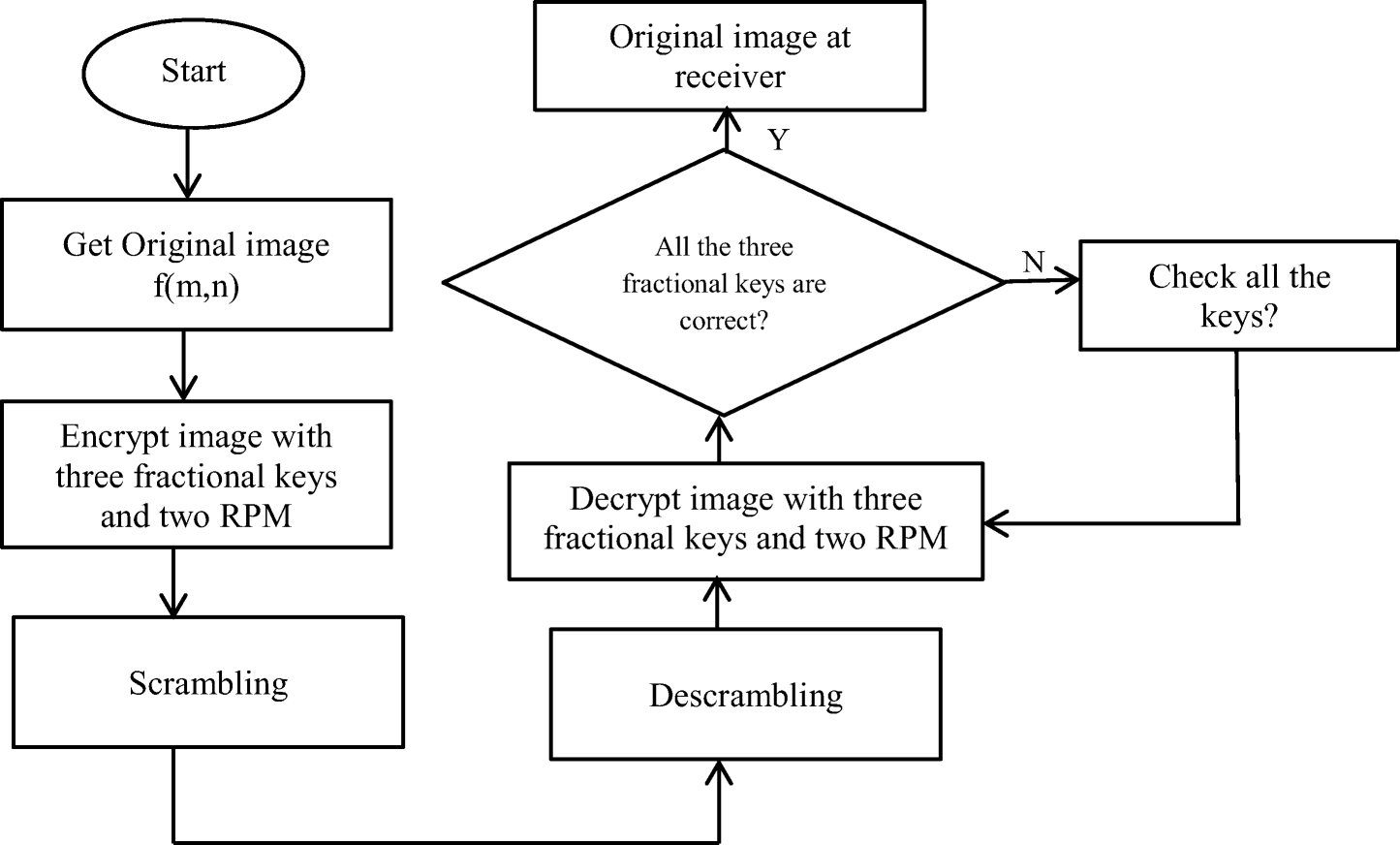 Applicability of fractional transforms in image processing