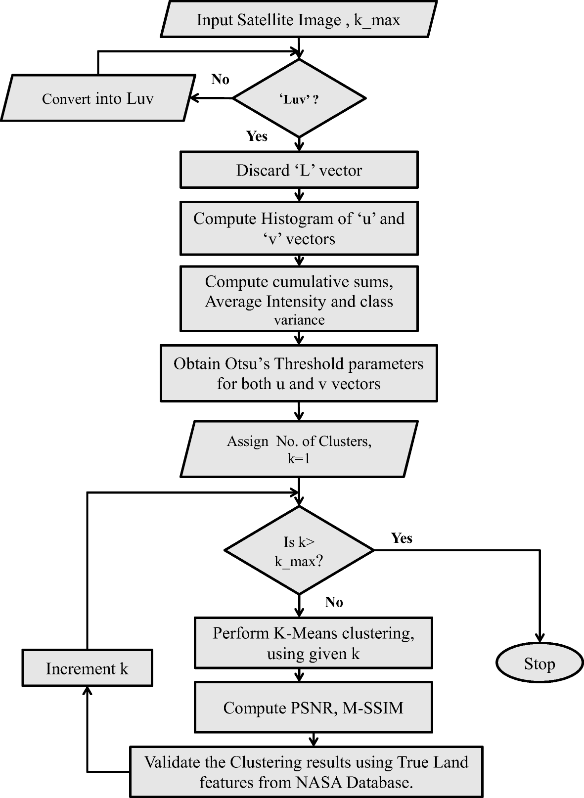 A low complexity hardware architecture of K-means algorithm