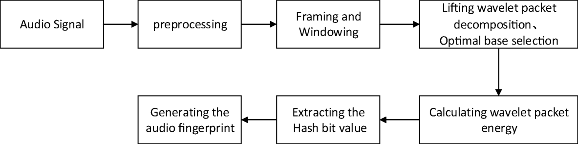 An audio fingerprinting extraction algorithm based on lifting
