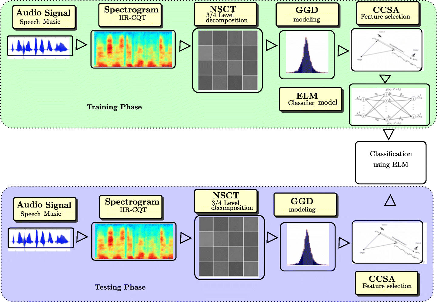 Speech and music classification using spectrogram based statistical