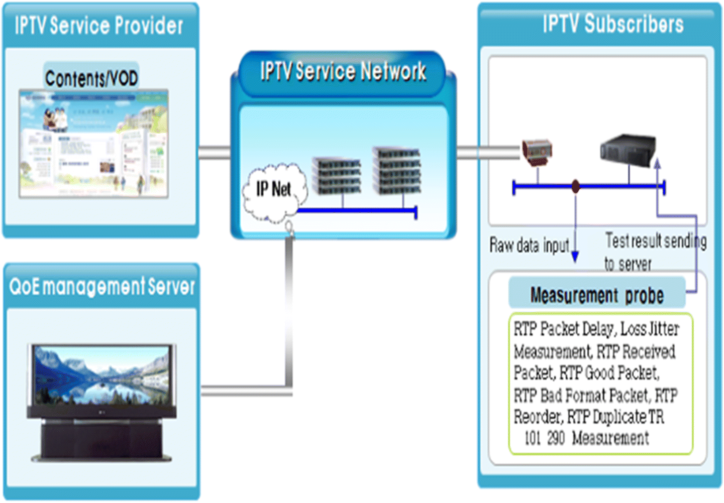 A study on the control of smart device set-top box using image based