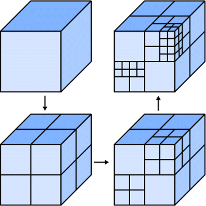 3D convolutional neural network for object recognition: a