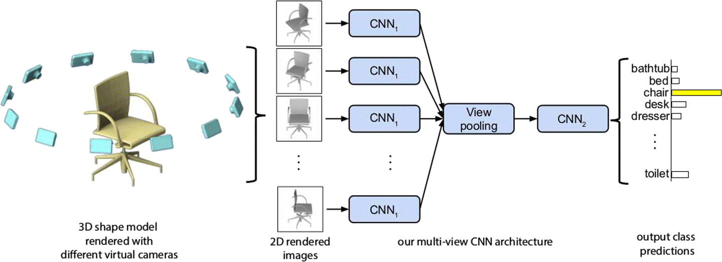 3D convolutional neural network for object recognition: a review
