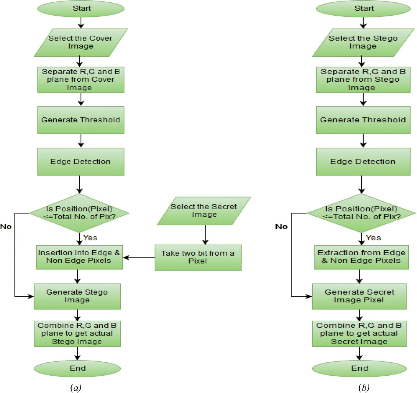 Edge based image steganography with variable threshold