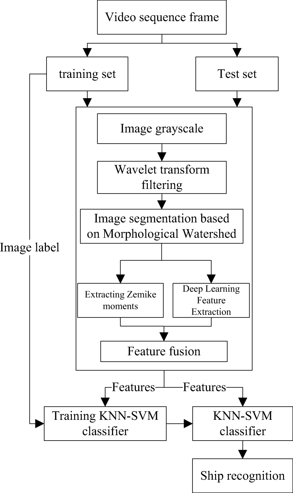 Ship recognition method combined with image segmentation and deep