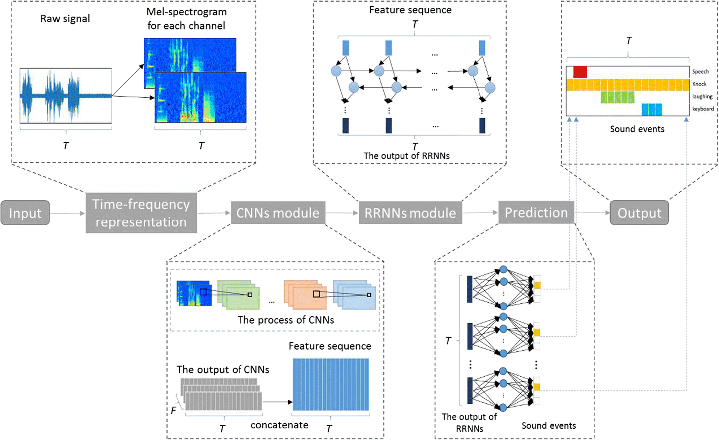 Relational recurrent neural networks for polyphonic sound