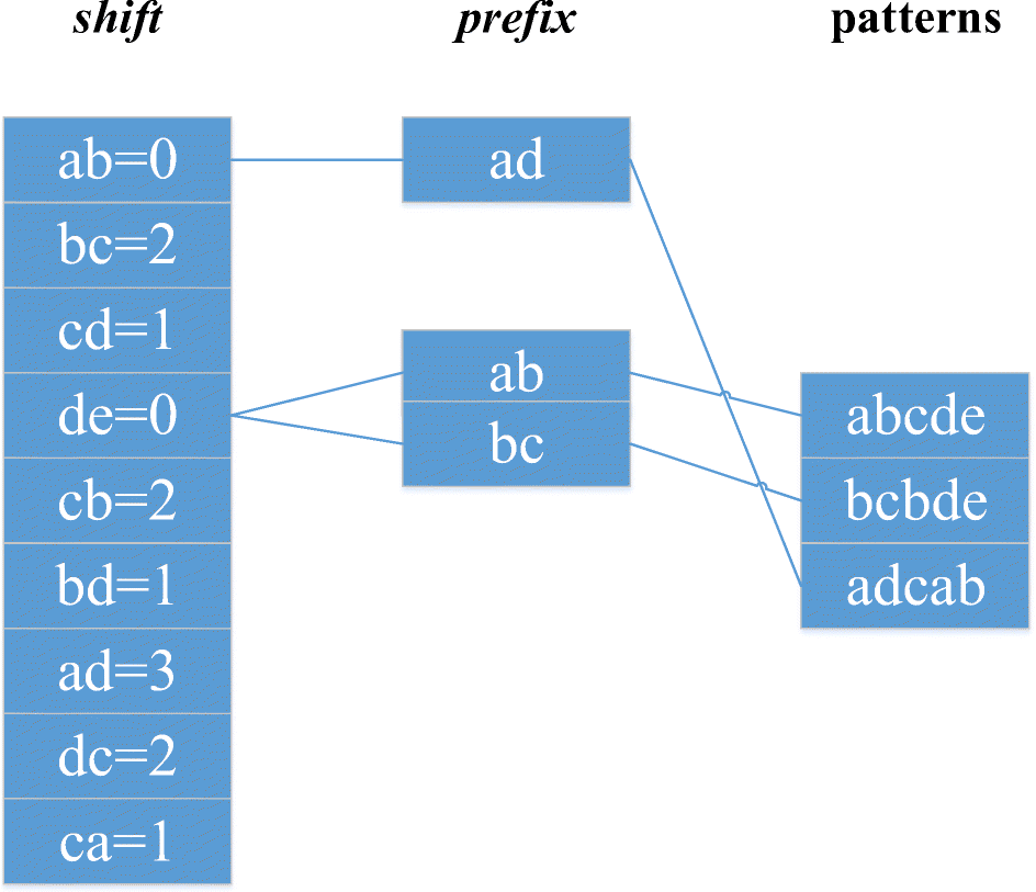 XWM: a high-speed matching algorithm for large-scale URL rules in