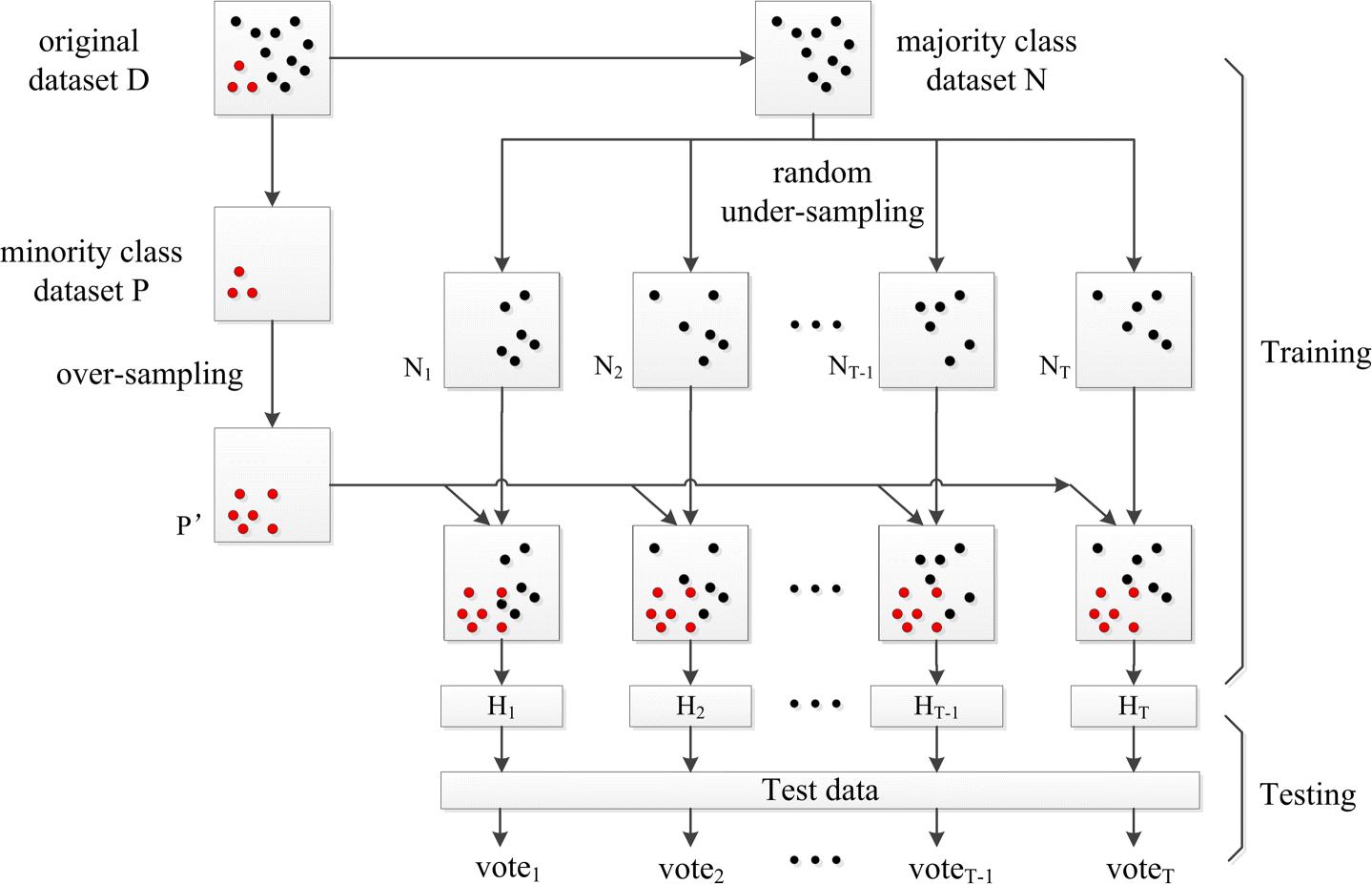 KA-Ensemble: towards imbalanced image classification