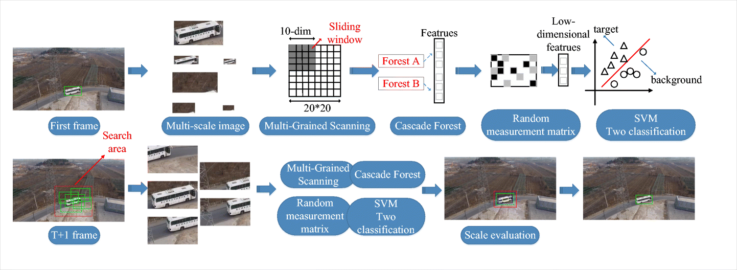 Application of gcForest to visual tracking using UAV image