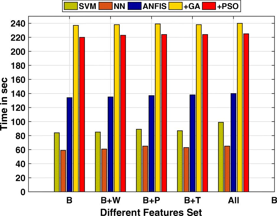 Multimedia blog volume prediction using adaptive neuro fuzzy