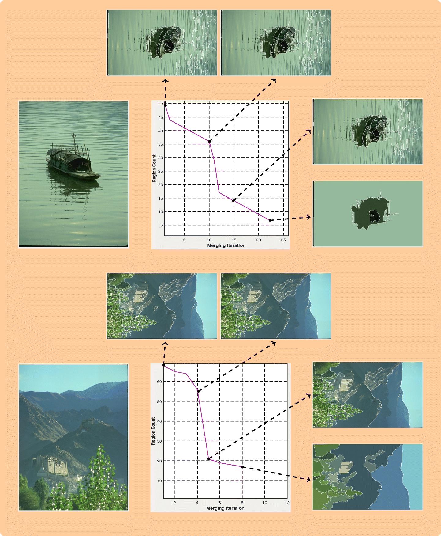 Image segmentation via multi dimensional color transform and