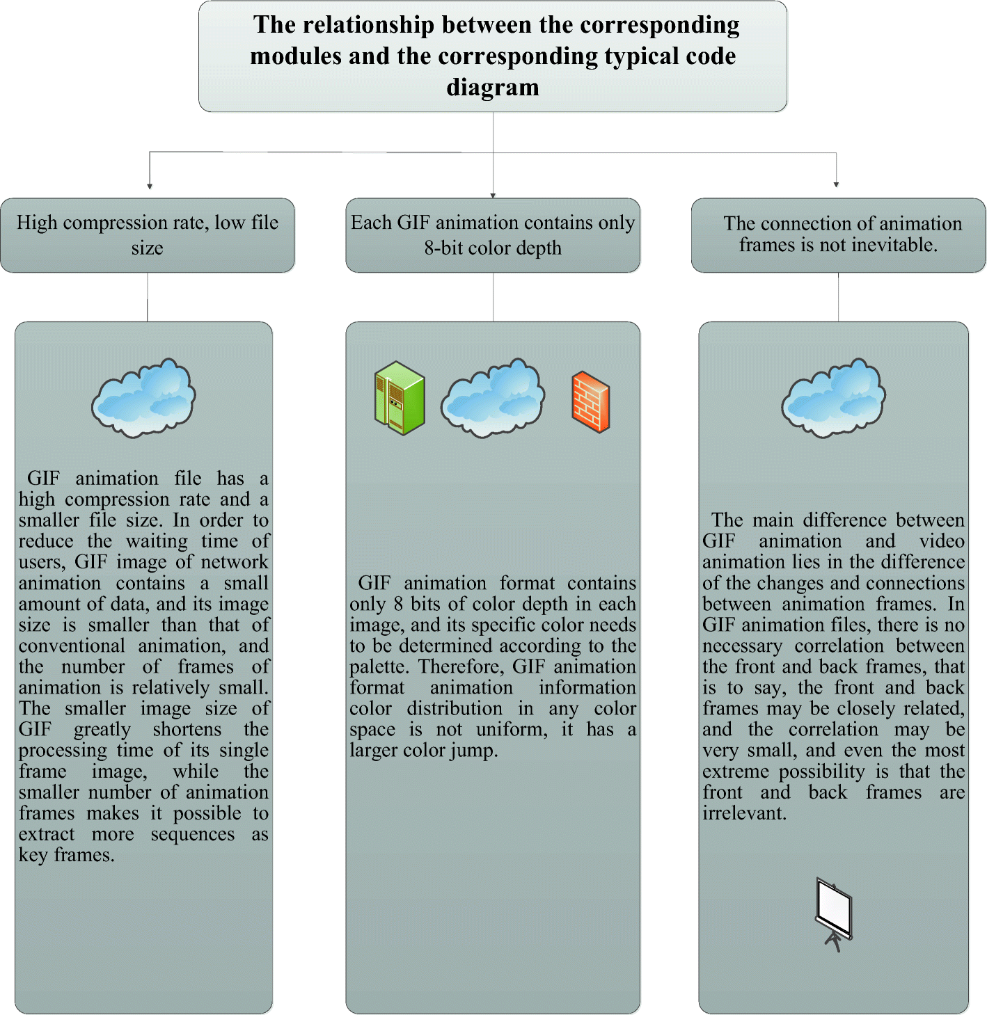 Multimedia animation filtering simulation based on image