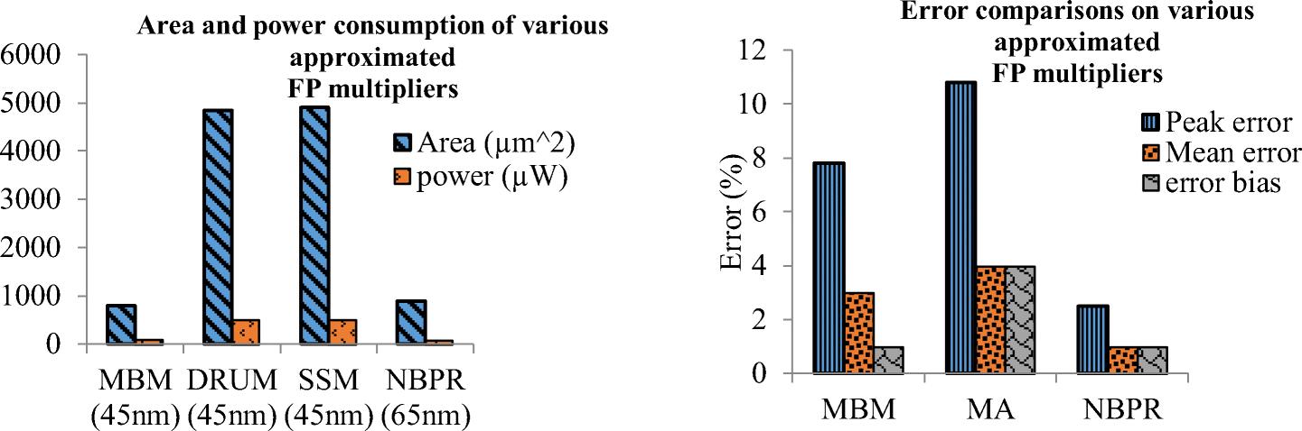 Efficient half-precision floating point multiplier targeting