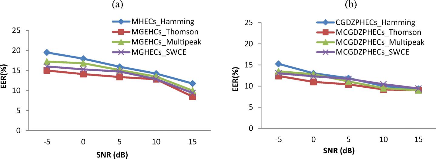 Multitaper chirp group delay Hilbert envelope coefficients