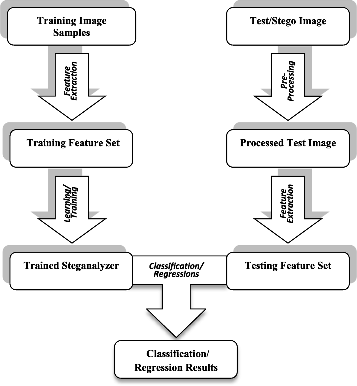 A review of forensic approaches to digital image Steganalysis ... 813adaa5c1