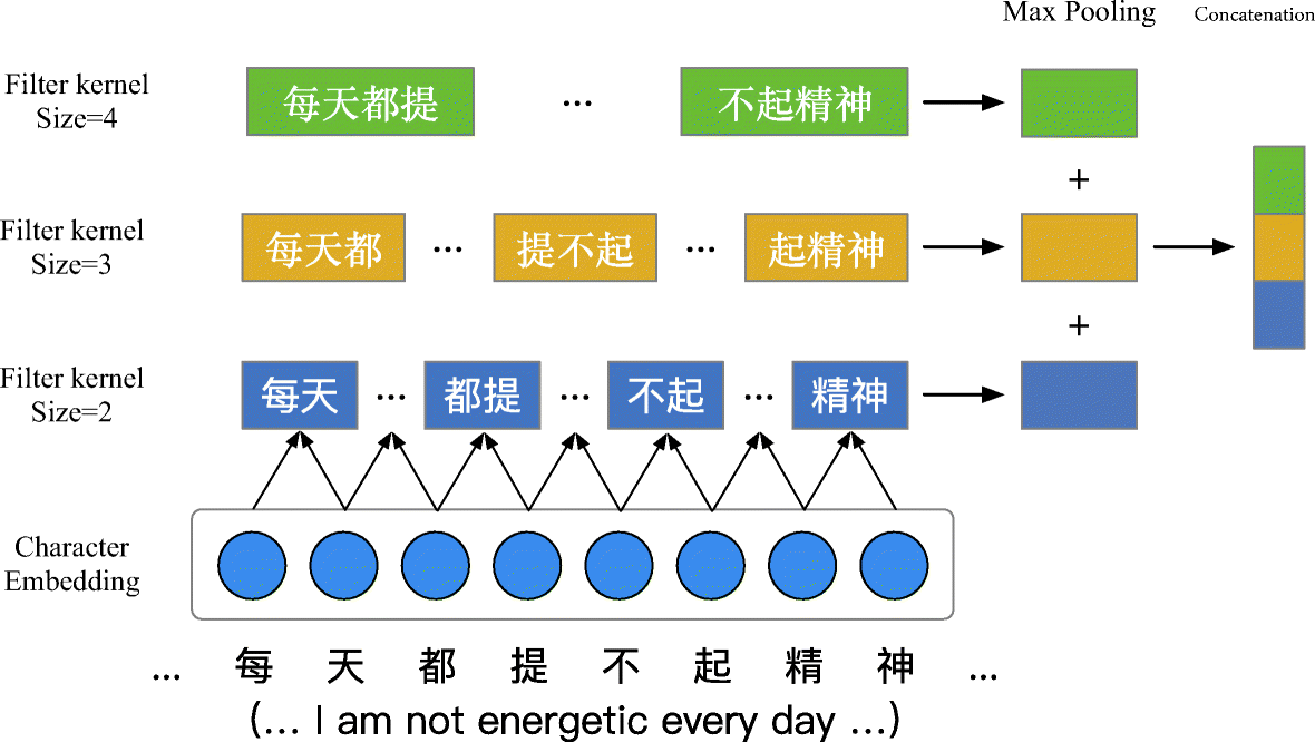Chinese medical question answer selection via hybrid models