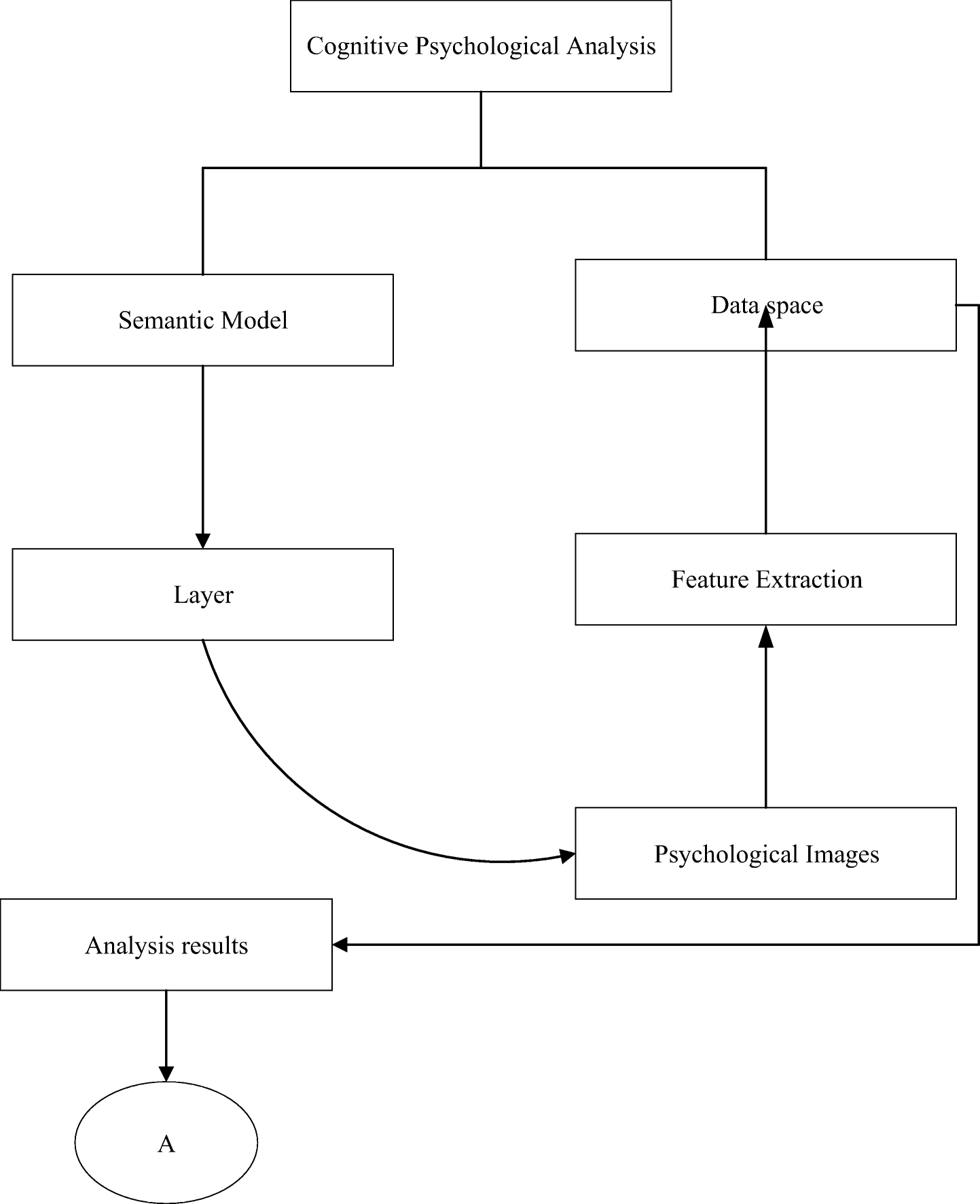 Cognitive psychological analysis based on multilayer semantics of