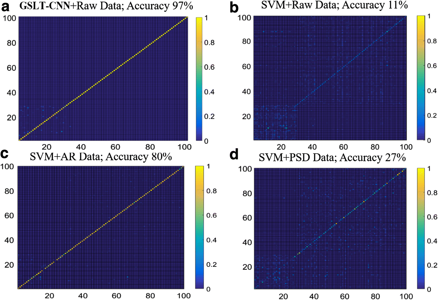 EEG-based biometric identification with convolutional neural network
