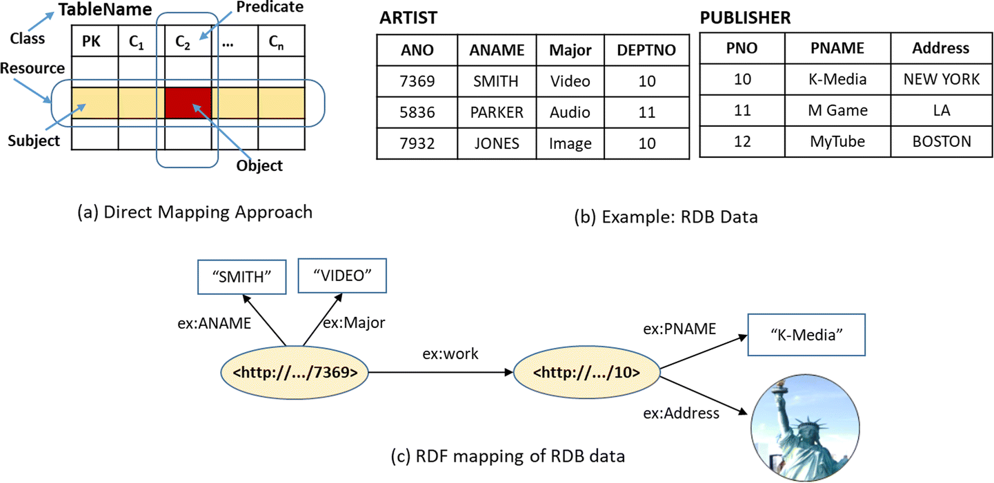 R2LD: Schema-based Graph Mapping of relational databases to Linked on