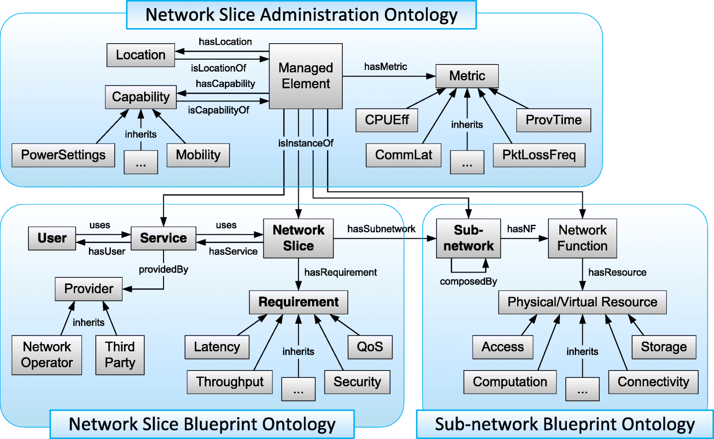 Dynamic network slicing management of multimedia scenarios