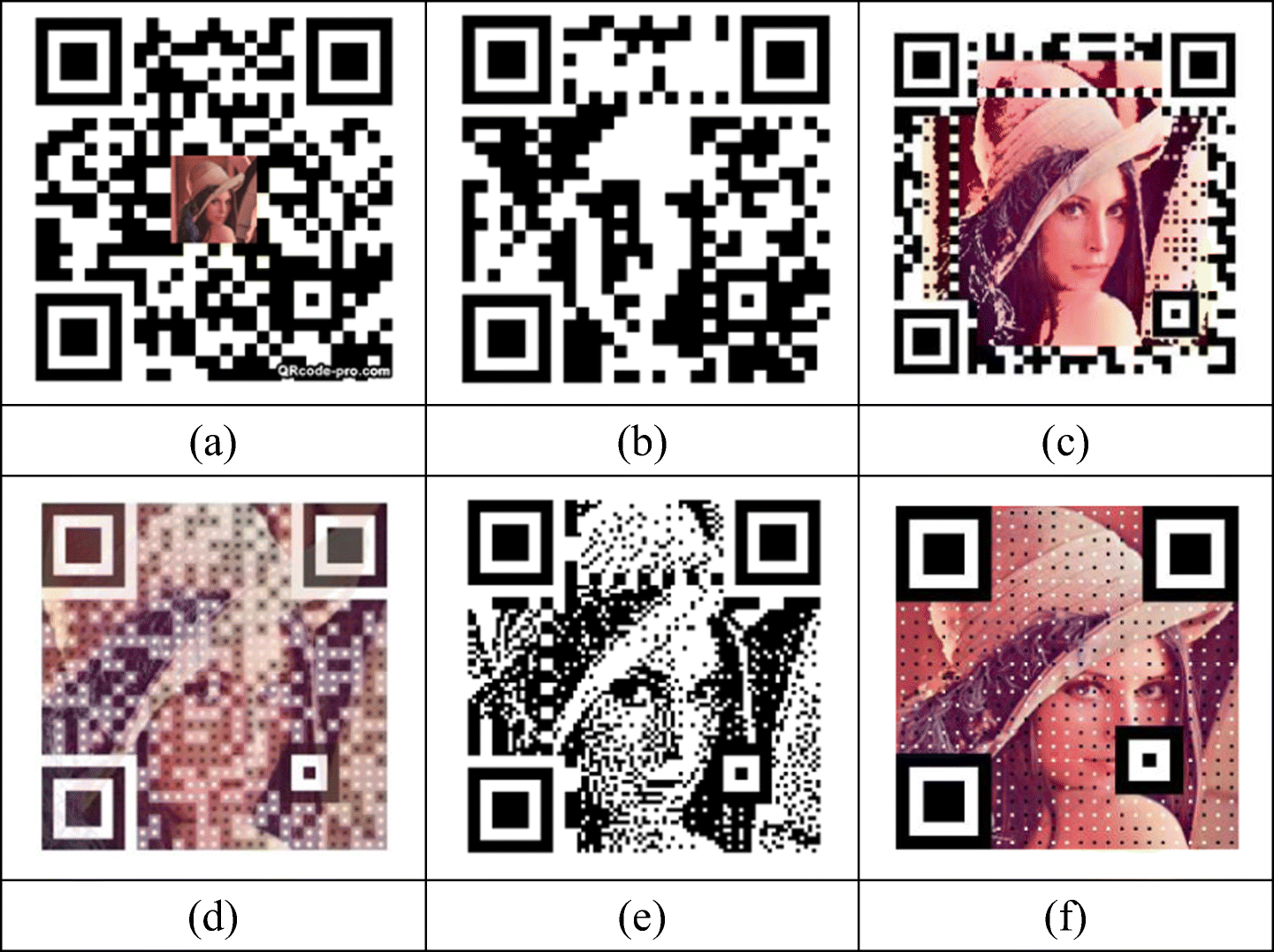 The visual color QR code algorithm (DWT-QR) based on wavelet