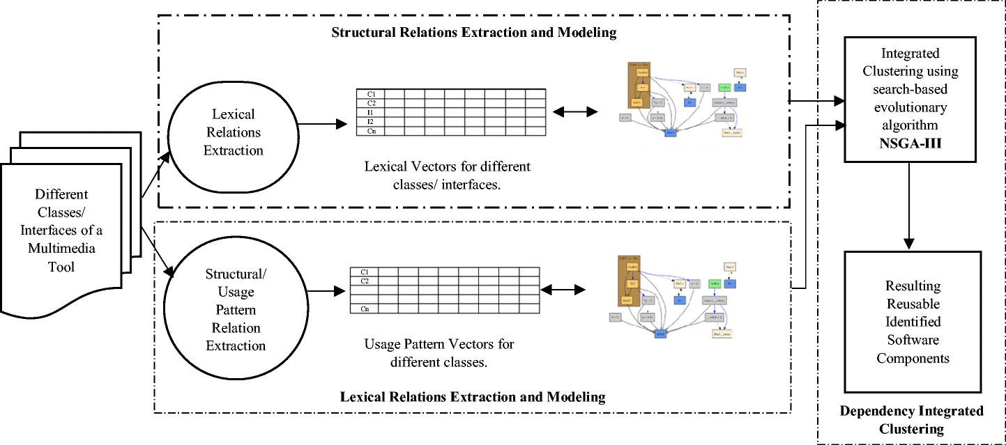 Reusability in multimedia softwares using structural and lexical